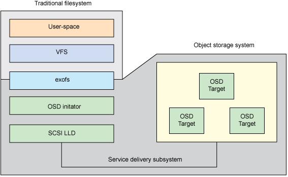 Некоторые направления развития файловых систем - 3