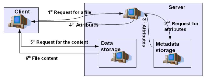Некоторые направления развития файловых систем - 6