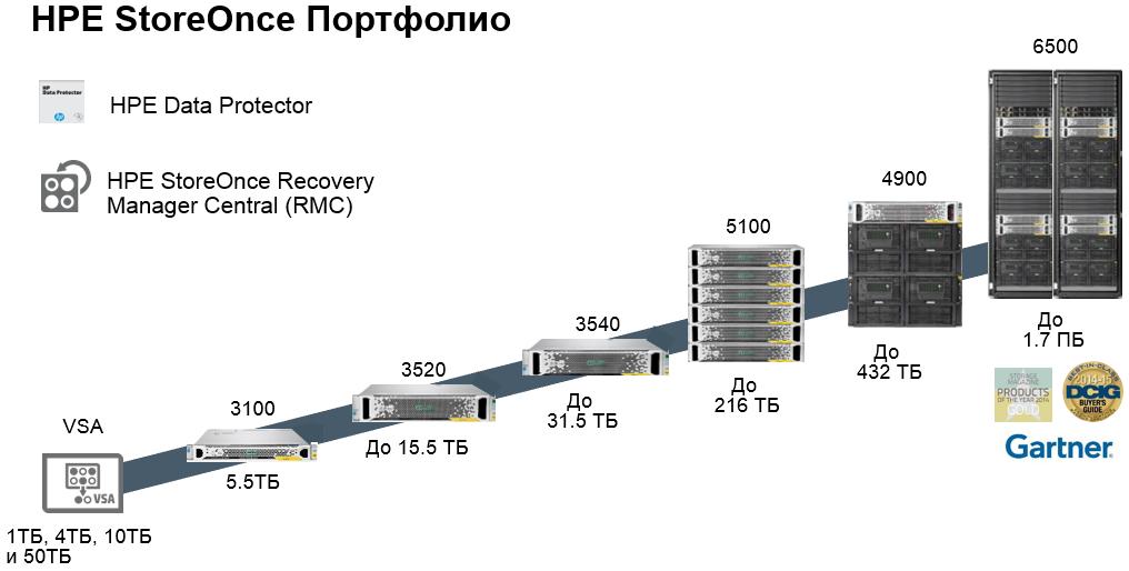 Упрощаем резервное копирование и восстановление с помощью HPE StoreOnce RMC - 3