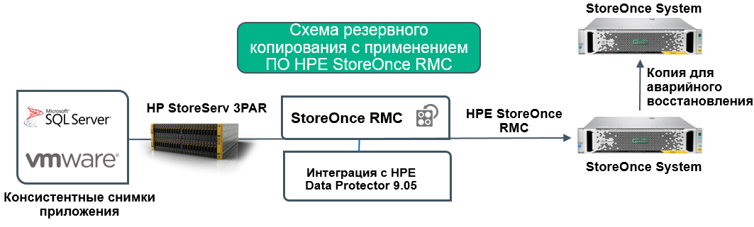 Упрощаем резервное копирование и восстановление с помощью HPE StoreOnce RMC - 4