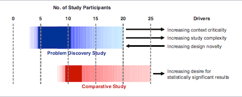 How to Determine the Right Number of Participants for Usability Studies