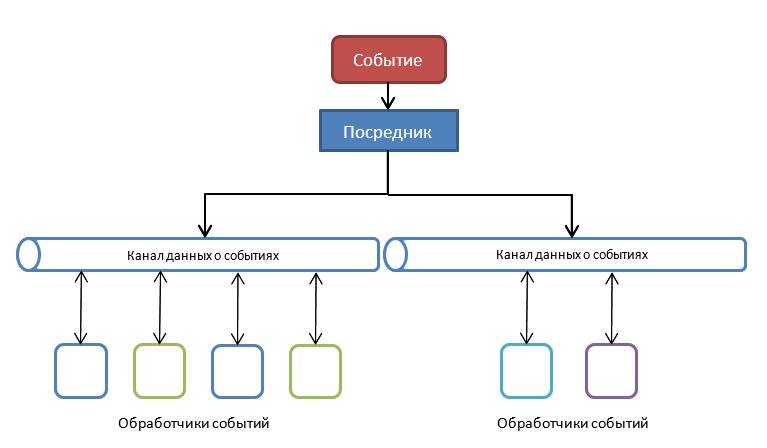 Немного об архитектурах программного обеспечения - 5