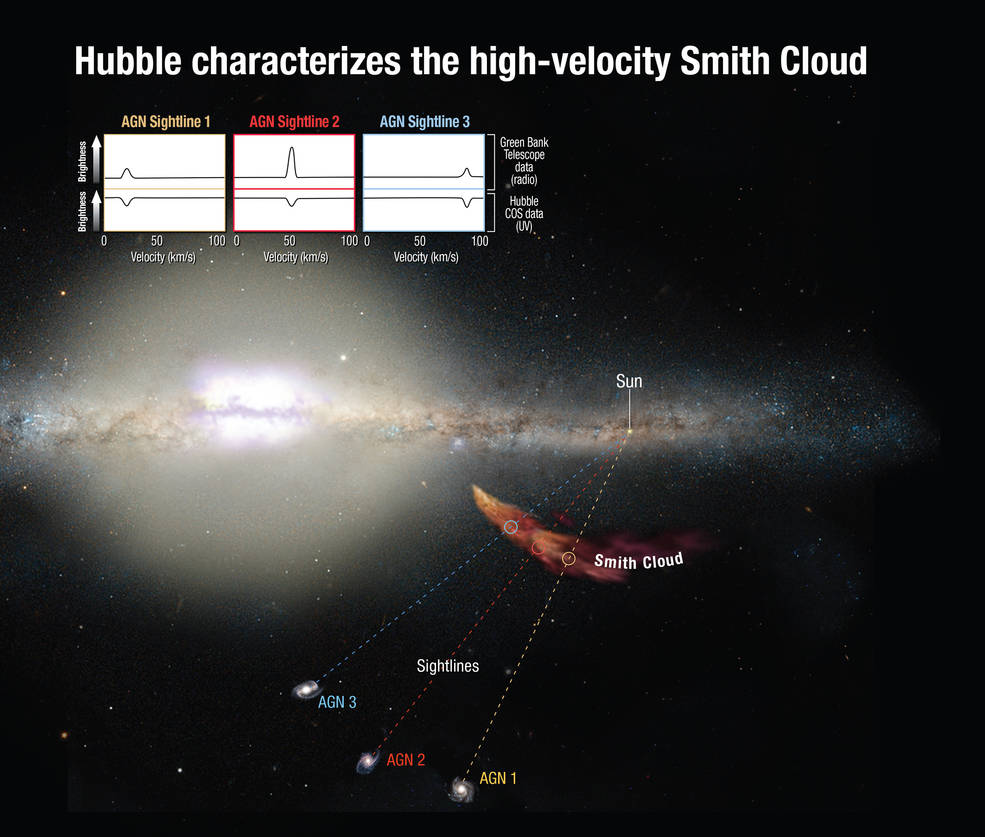 Огромный «бумеранг» из газа возвращается в нашу галактику - 3