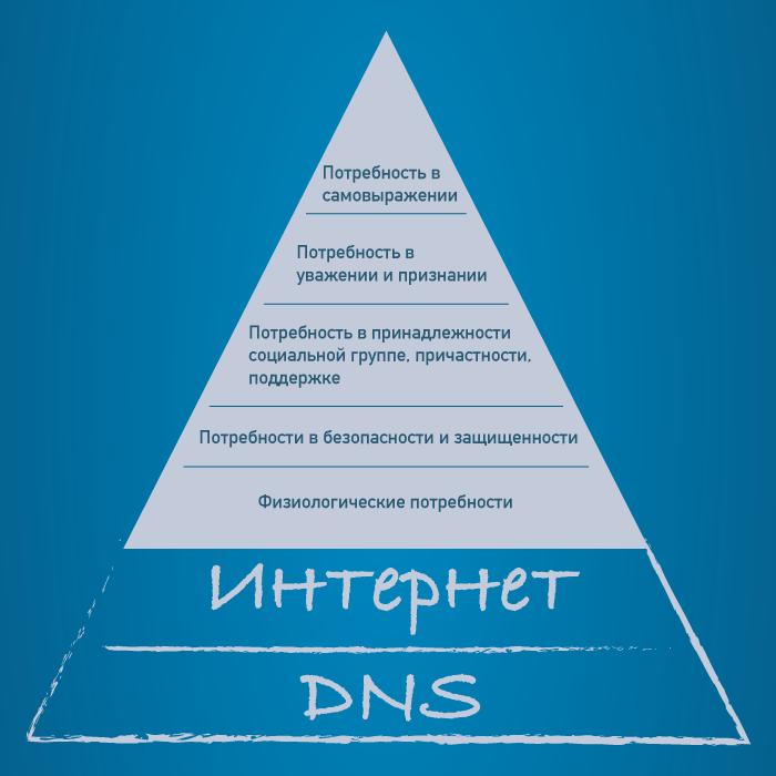 Самая базовая потребность: как мы реализовали DNS-хостинг в «Mail.Ru для бизнеса» - 1