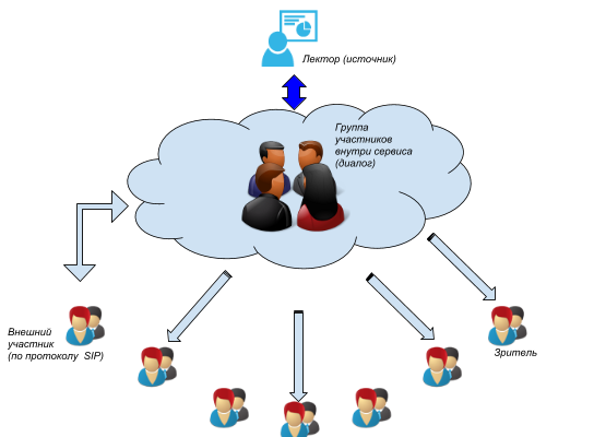 Общая схема сервисов митингов в Интернете