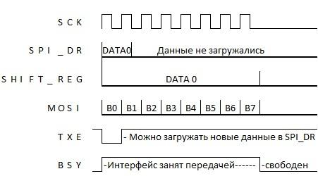 STM32: SPI: LCD — Вы всё делаете не так [восклицательный знак] - 3