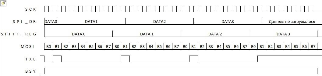 STM32: SPI: LCD — Вы всё делаете не так [восклицательный знак] - 4