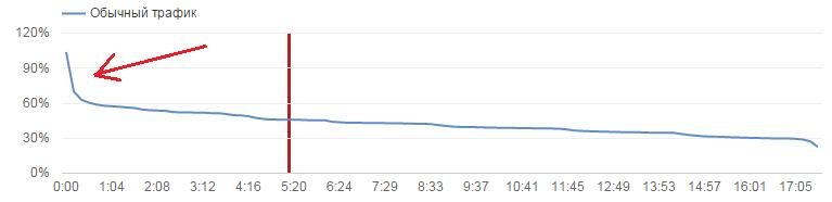 Аналитика видео на YouTube: YouTube Analytics, Google Analytics и Google Tag Manager - 2