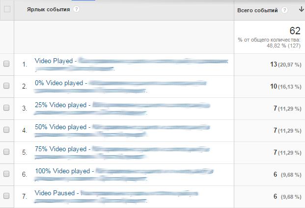 Аналитика видео на YouTube: YouTube Analytics, Google Analytics и Google Tag Manager - 4