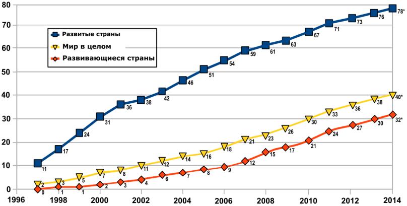 Анализ активности пользователей и разработчиков - 2