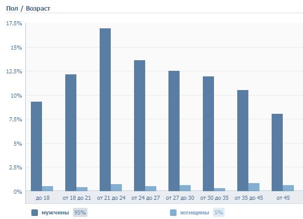 Анализ активности пользователей и разработчиков - 3