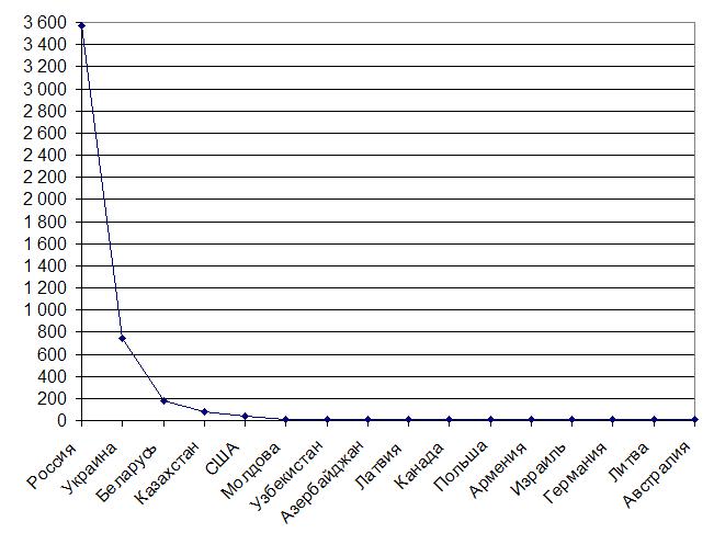 Анализ активности пользователей и разработчиков - 4