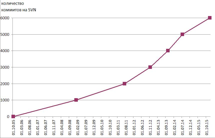Анализ активности пользователей и разработчиков - 7