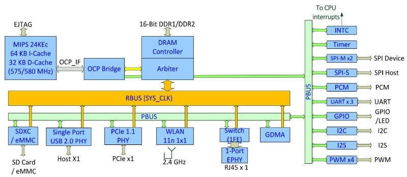 MediaTek LinkIt Smart 7688 – платформа для IoT и систем автоматизации - 2