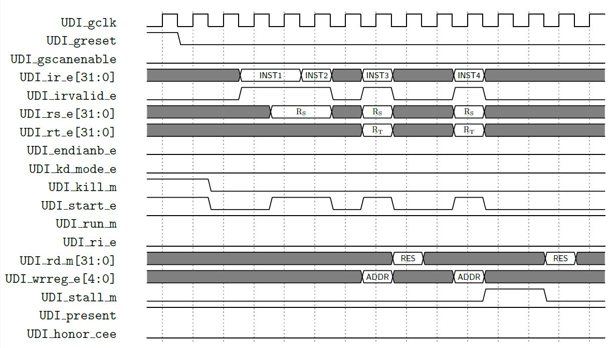 CorExtend interface protocol waveform