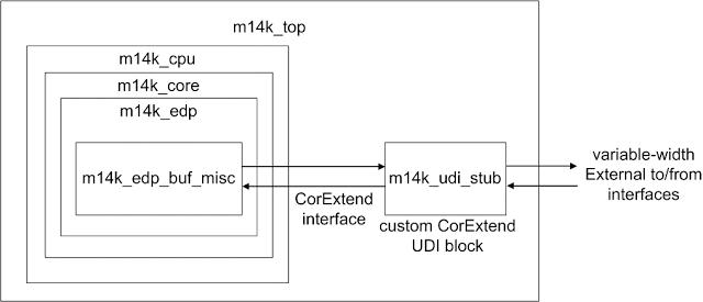CorExtend RTL Hierarchy