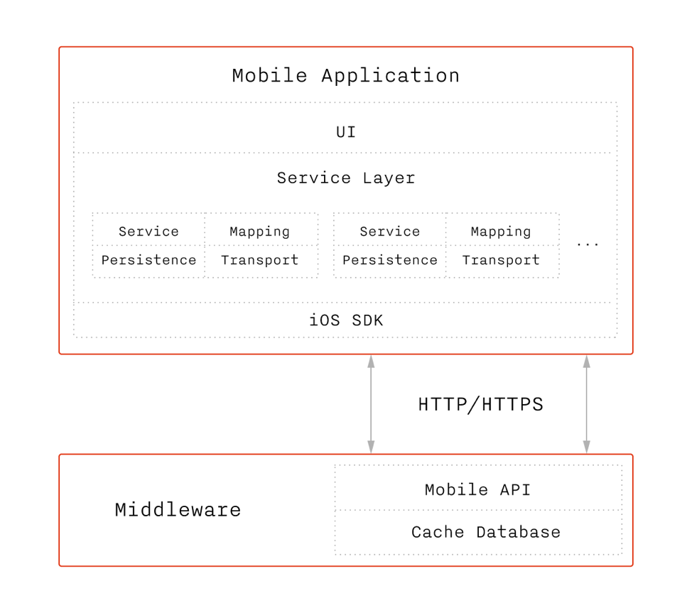 АльфаCтрахование Мобайл. Как мы объединили несколько ИТ-систем в одном приложении: кейс - 8