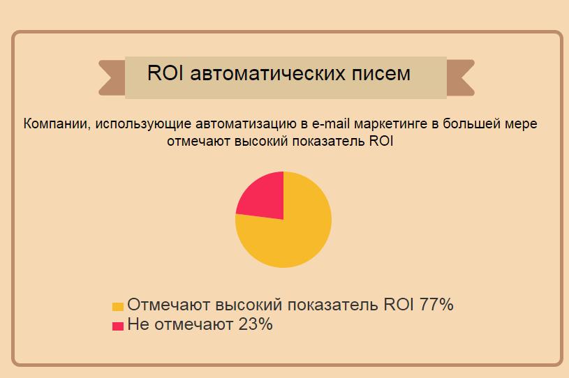 Автоматизация email маркетинга - 4