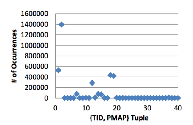 Использование FPGA и языка DSL для ускорения HFT-торговли - 14
