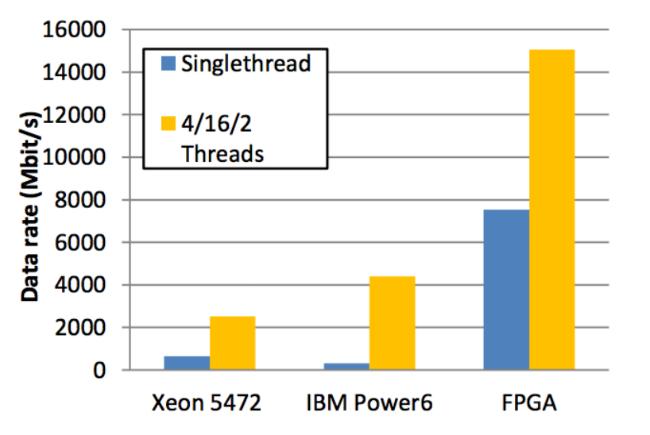 Использование FPGA и языка DSL для ускорения HFT-торговли - 16
