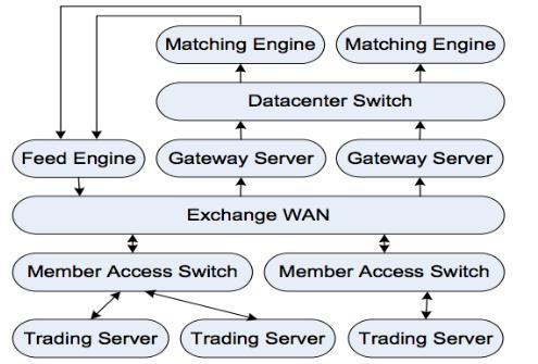 Использование FPGA и языка DSL для ускорения HFT-торговли - 2
