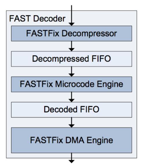 Использование FPGA и языка DSL для ускорения HFT-торговли - 8