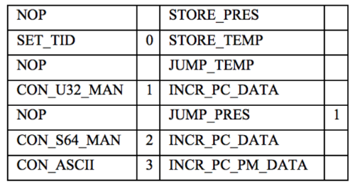 Использование FPGA и языка DSL для ускорения HFT-торговли - 9