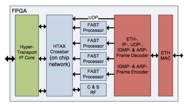 Использование FPGA и языка DSL для ускорения HFT-торговли - 1