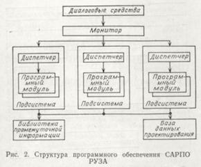 Программное обеспечение спец ЭВМ. «Яуза-6», «Темп», «Руза» - 5