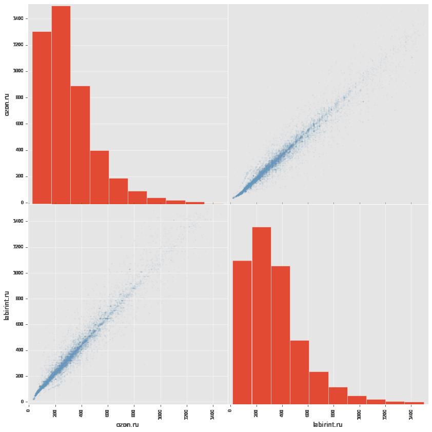 Сравниваем цены в книжных интернет магазинах c помощью python, pandas и matplotlib - 5