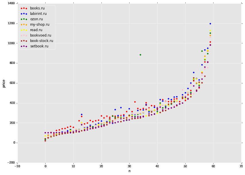 Сравниваем цены в книжных интернет магазинах c помощью python, pandas и matplotlib - 9