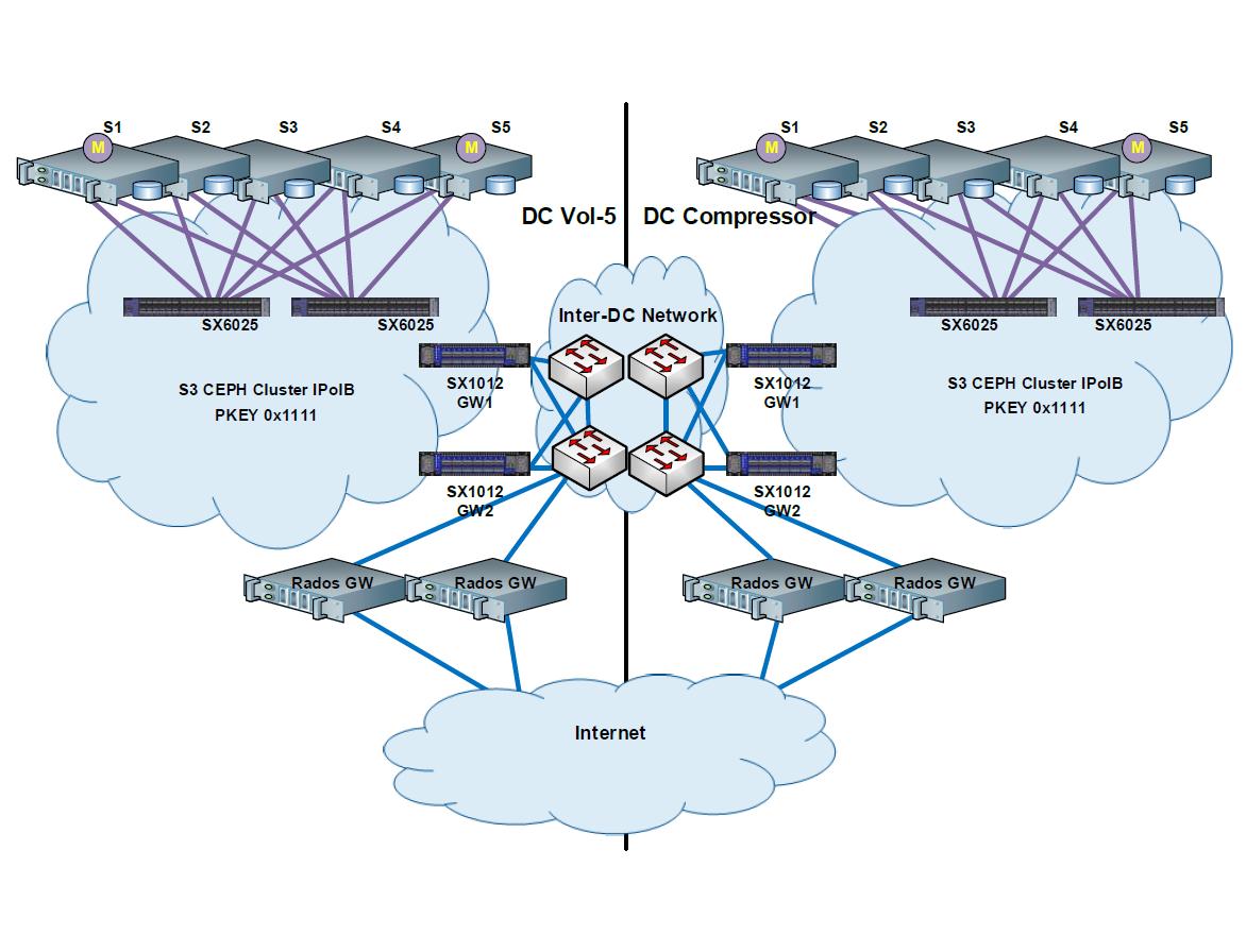 CEPH-кластер: хронология работ по апгрейду нашего файлового хранилища на новую архитектуру (56Gb-s IB) - 1