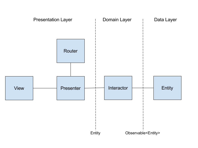 Android VIPER на реактивной тяге - 2