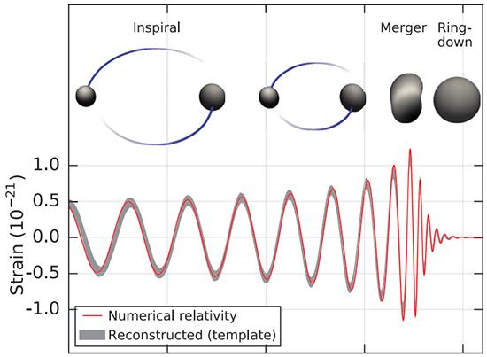 Гравитационные волны обнаружены с помощью компьютерной программы Сергея Клименко - 3