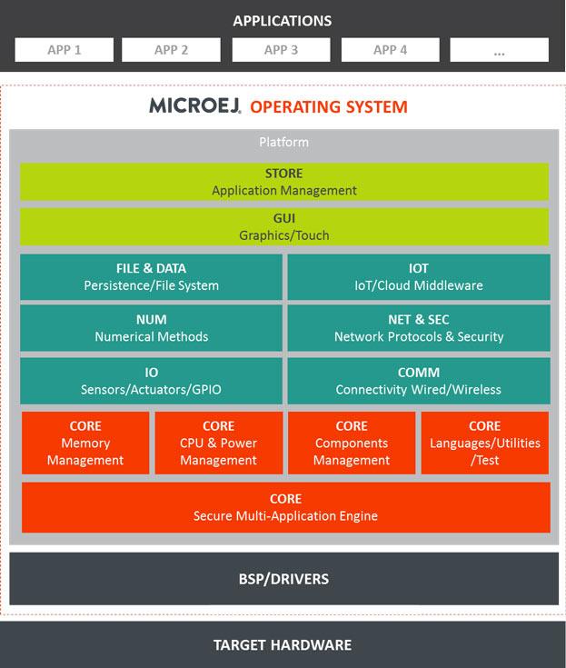 Выход MicroEJ OS 4 является продолжением недавних анонсов MicroEJ