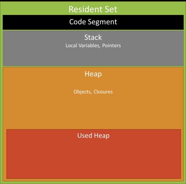 Понимание сборки мусора и отлов утечек памяти в Node.js - 3