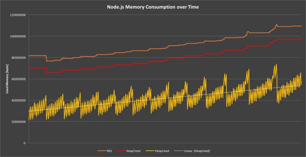 Понимание сборки мусора и отлов утечек памяти в Node.js - 8