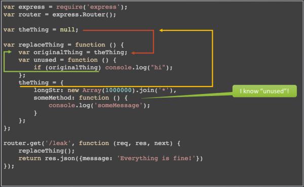 Понимание сборки мусора и отлов утечек памяти в Node.js - 9