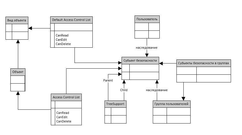 Проблемы разграничения доступа на основе списка доступа в ECM системах - 6