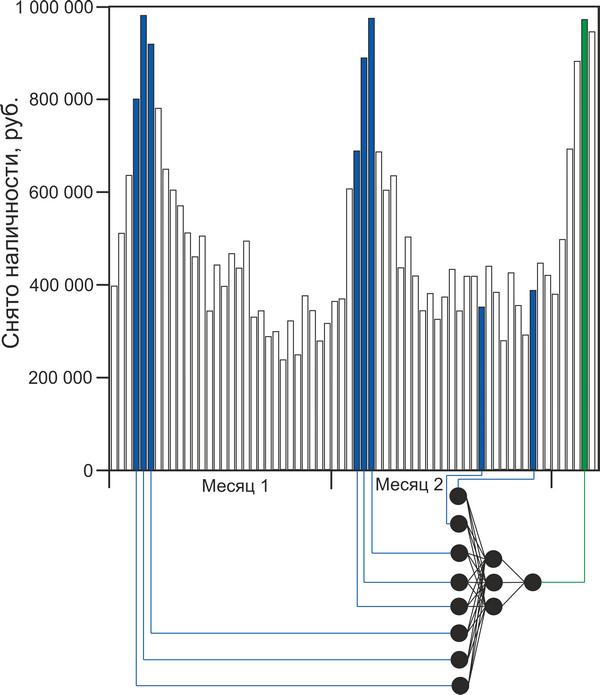 Прогноз снятия наличных в банкомате при помощи простой нейронной сети - 5
