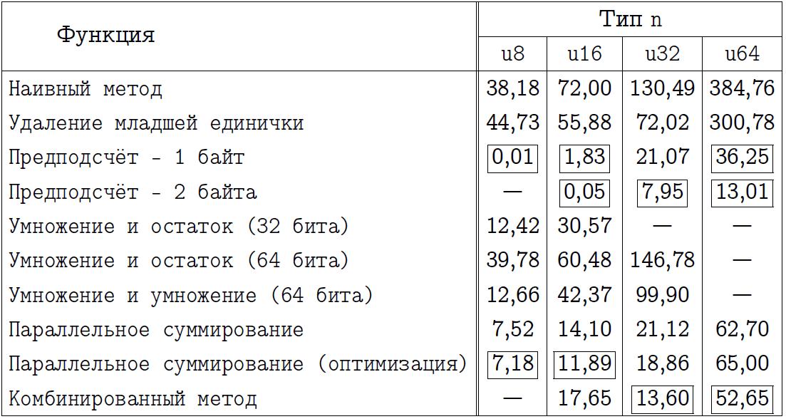 Обстоятельно о подсчёте единичных битов - 13