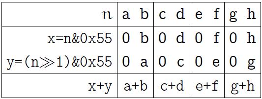 Обстоятельно о подсчёте единичных битов - 8