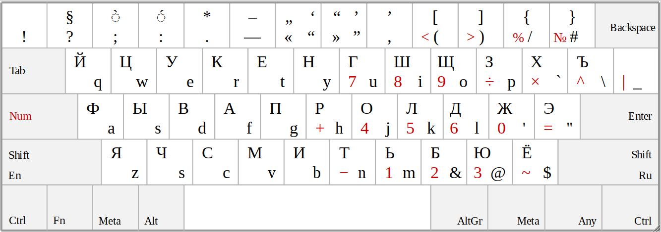 Раскладка клавиатуры - 1