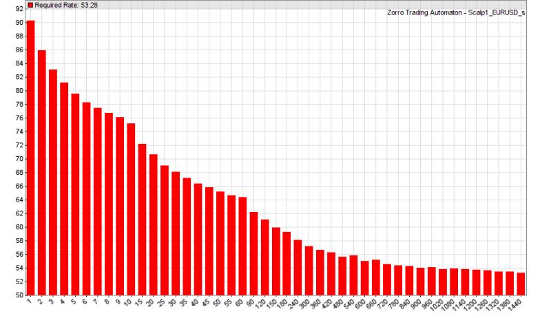 Эксперимент: Насколько иррациональна биржевая торговля на коротких интервалах (скальпинг) - 2