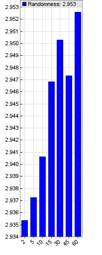 Эксперимент: Насколько иррациональна биржевая торговля на коротких интервалах (скальпинг) - 5