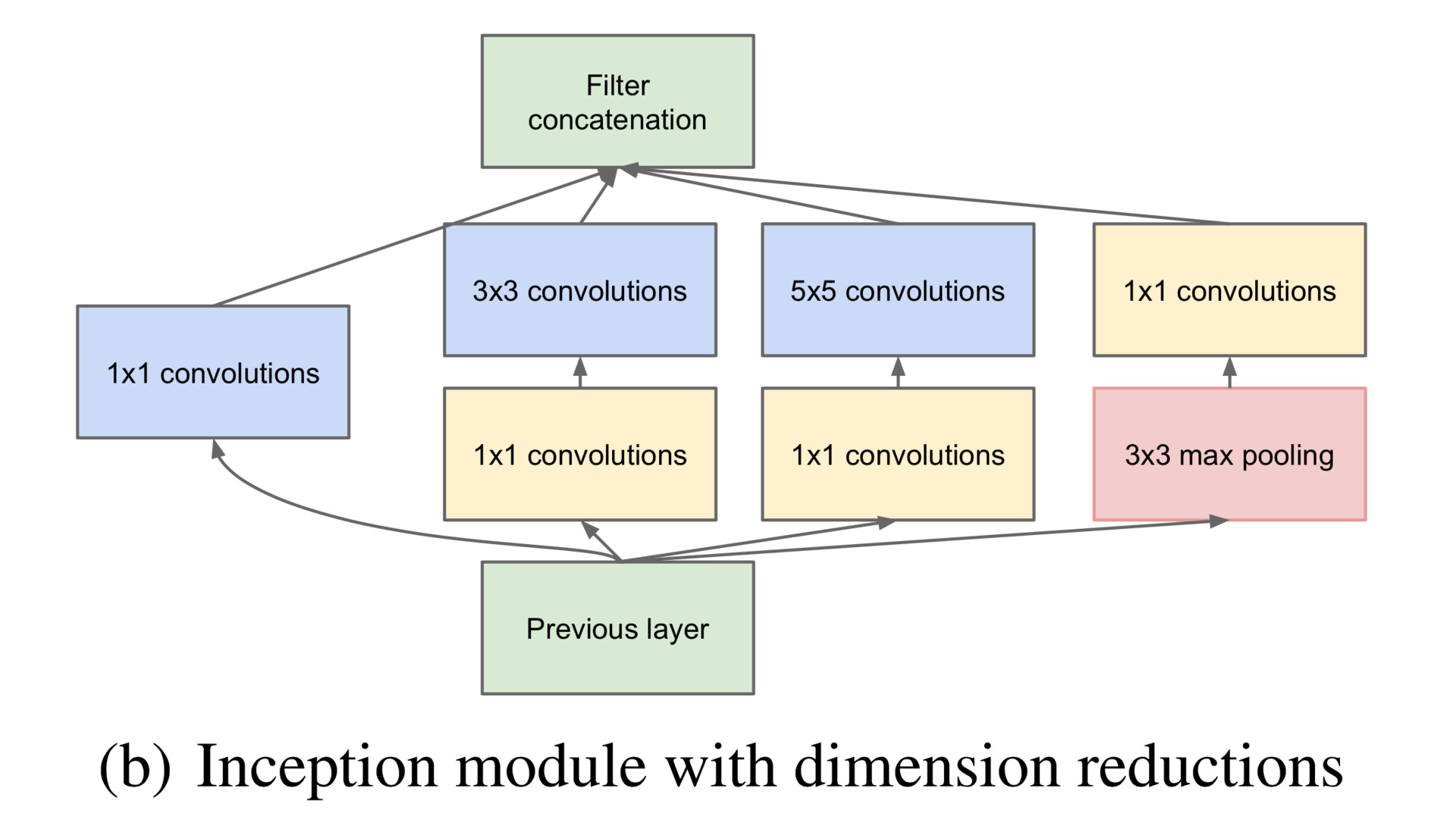 Inception module