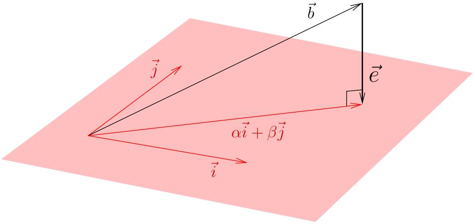 Математика на пальцах: методы наименьших квадратов - 16