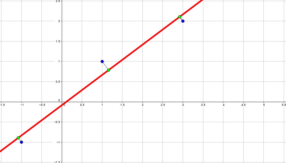 Математика на пальцах: методы наименьших квадратов - 17