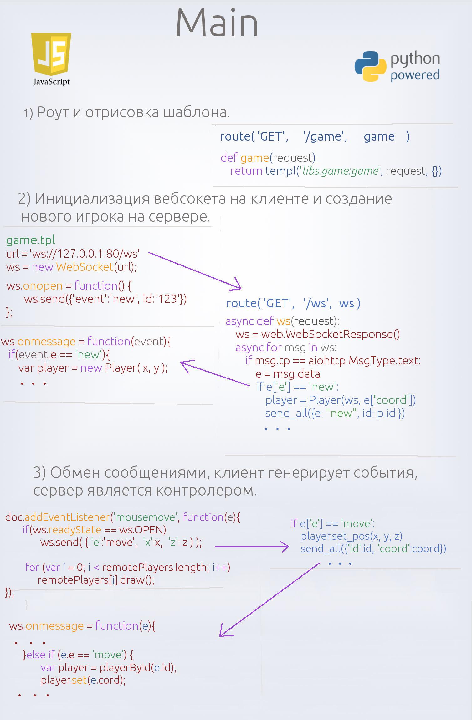 Многопользовательский онлайн-шутер на WebGL и asyncio, часть вторая