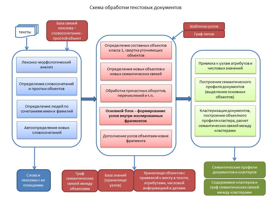 Реализация семантического новостного агрегатора с широкими поисковыми возможностями - 3
